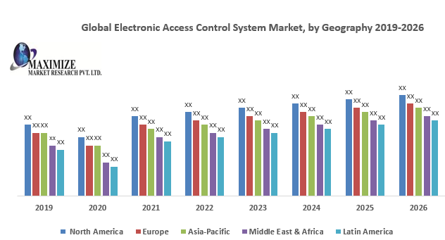 Global Electronic Access Control System Market