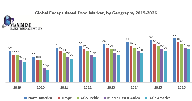 Global Encapsulated Food Market