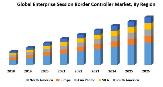Global Enterprise Session Border Controller Market