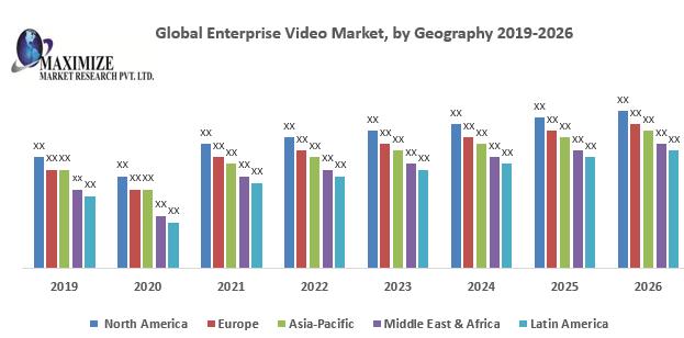 Global Enterprise Video Market