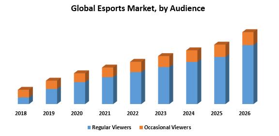 Global Esports Market