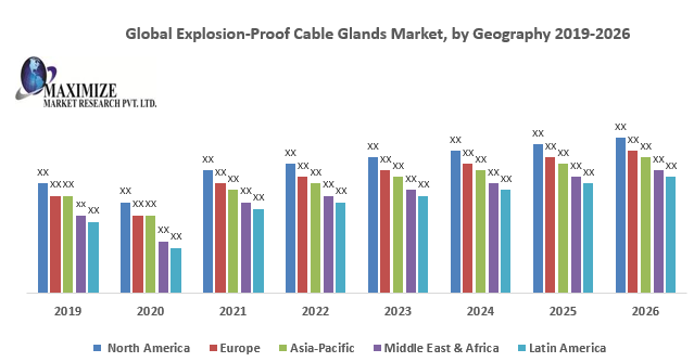 Global Explosion-Proof Cable Glands Market