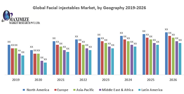 Global Facial injectables Market