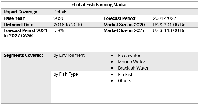 Global Fish Farming Market