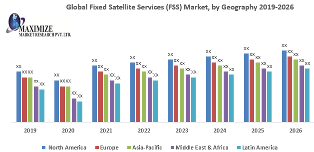Global Fixed Satellite Services (FSS) Market