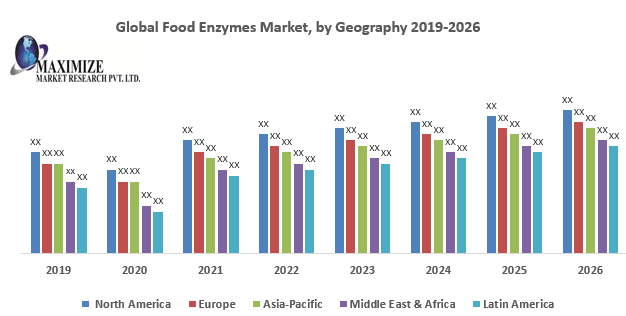 Global Food Enzymes Market