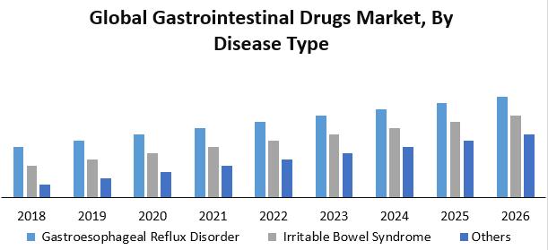 Global Gastrointestinal Drugs Market
