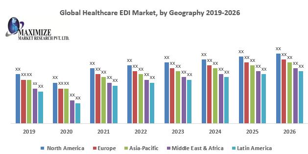 Global Healthcare EDI Market