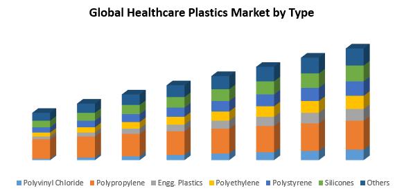 Global Healthcare Plastics Market