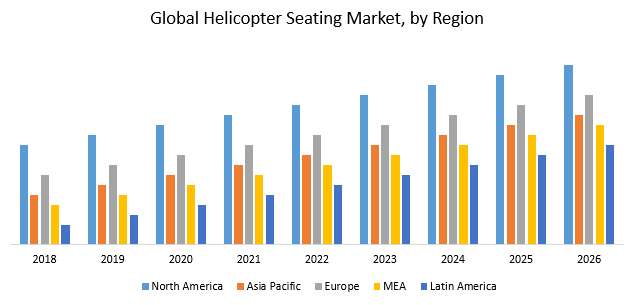 Global Helicopter Seating Market