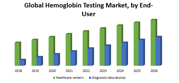 Global Hemoglobin Testing Market