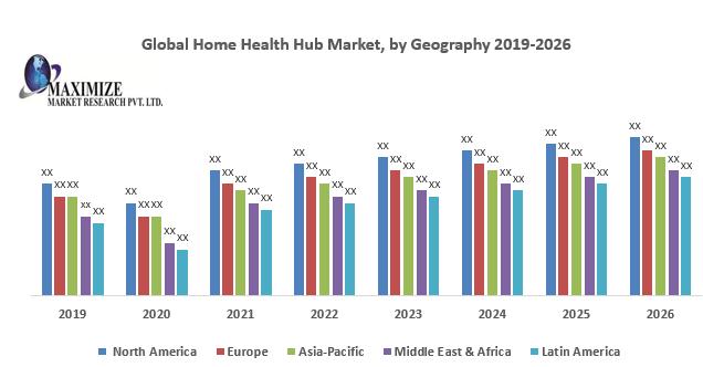 Global Home Health Hub Market