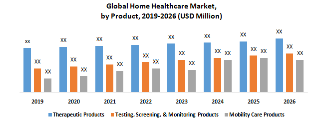 Global Home Healthcare Market