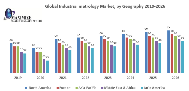 This image has an empty alt attribute; its file name is Global-Industrial-metrology-Market.png