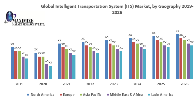 Global Intelligent Transportation System (ITS) Market