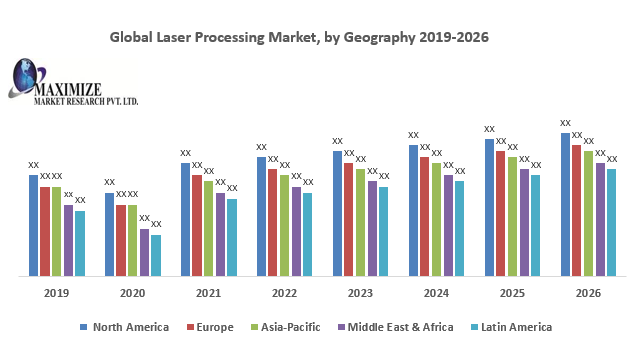 Global Laser Processing Market