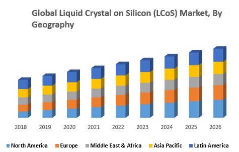 Global Liquid Crystal on Silicon (LCoS) Market, By Geography