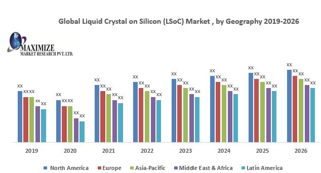 Global Liquid Crystal on Silicon (LSoC) Market