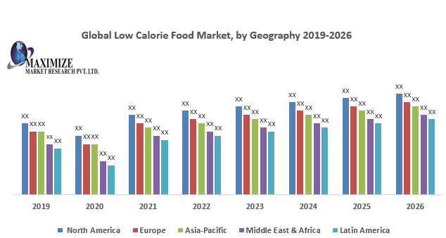 Global Low Calorie Food Market
