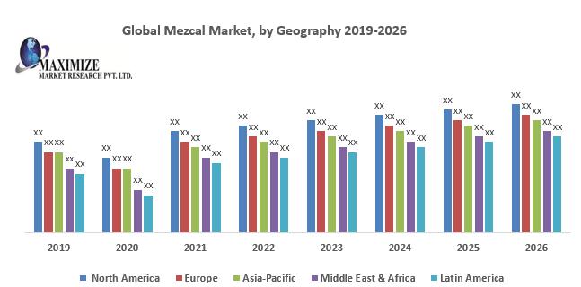 Global Mezcal Market