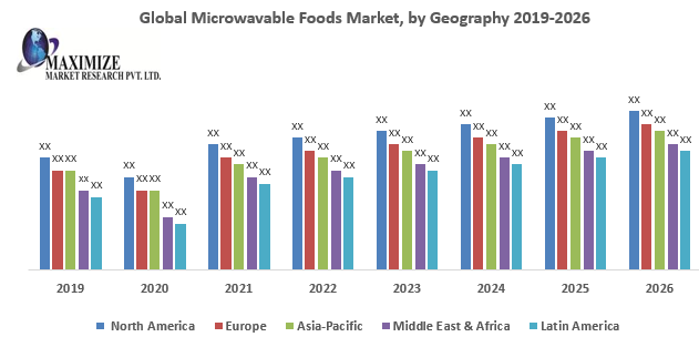 Global Microwavable Foods Market