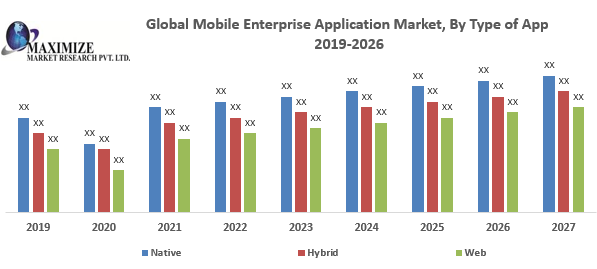 Global Mobile Enterprise Application Market