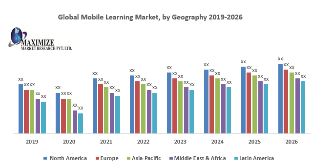Global Mobile Learning Market