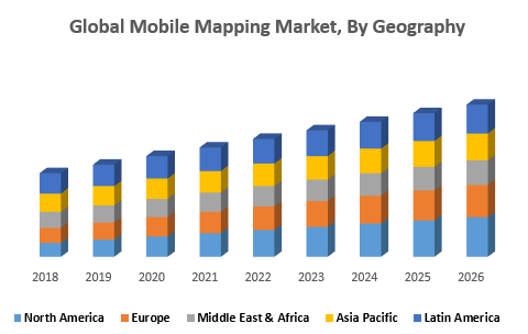 Global Mobile Mapping Market, By Geography