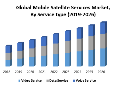 Global Mobile Satellite Services Market, By Service type