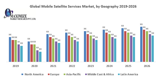 Global Mobile Satellite Services Market