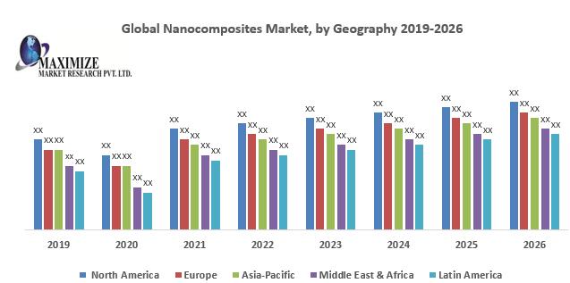 Global Nanocomposites Market