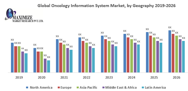 Global Oncology Information System Market
