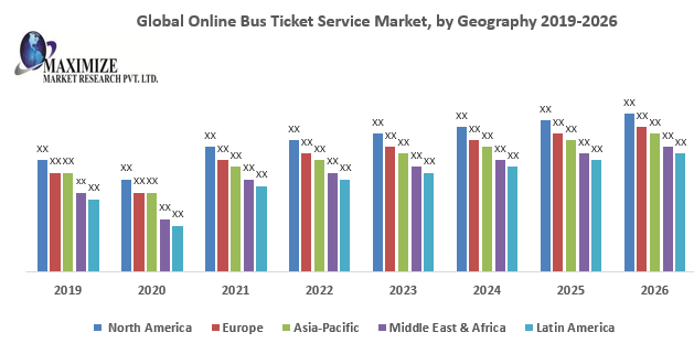Global Online Bus Ticket Service Market