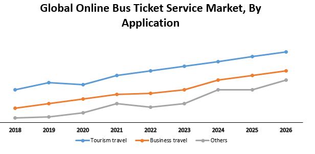 Global Online Bus Ticket Service Market