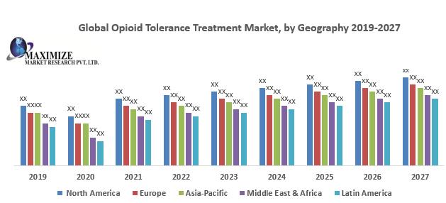 Global Opioid Tolerance Treatment Market