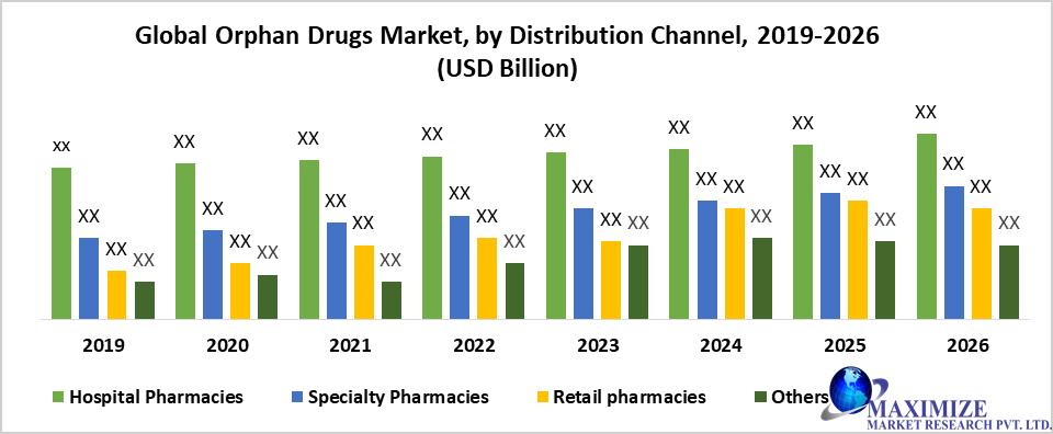 Global Orphan Drugs Market