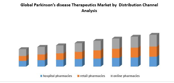 Global Parkinson's disease Therapeutics Marketj