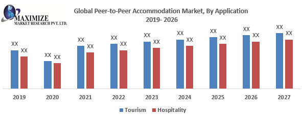 Global Peer-to-Peer Accommodation Market