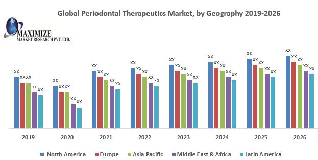 Global Periodontal Therapeutics Market