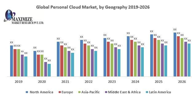 Global Personal Cloud Market