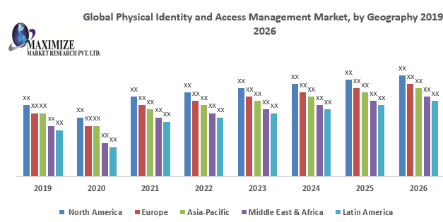 Global Physical Identity and Access Management Market