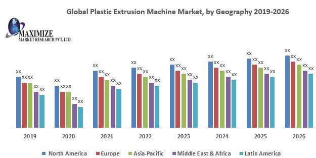 Global Plastic Extrusion Machine Market