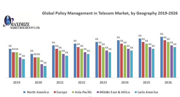 Global Policy Management in Telecom Market