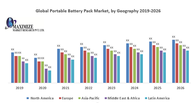 Global Portable Battery Pack Market