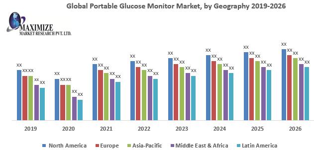 Global Portable Glucose Monitor Market