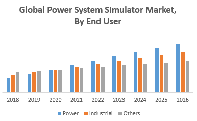 Global Power System Simulator Market, By End User