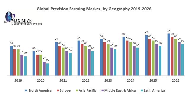 Global Precision Farming Market