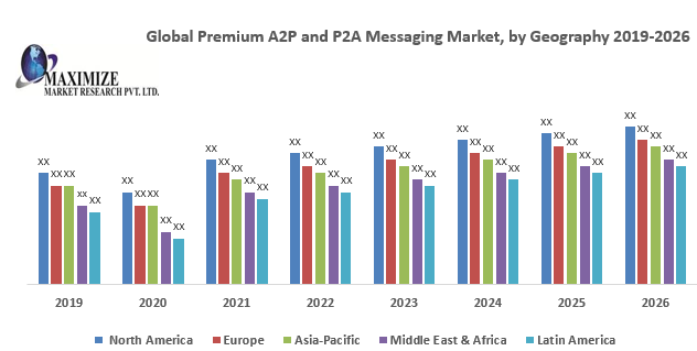 Global Premium A2P and P2A Messag