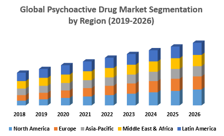 Global Psychoactive Drug Market Segmentation by Region