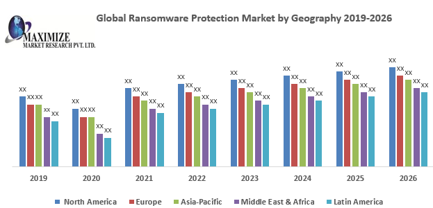 Global Ransomware Protection Market